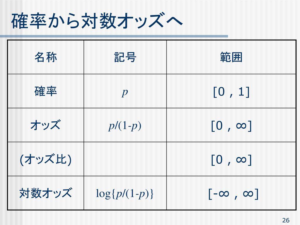 確率から対数オッズへ 名称 記号 範囲 確率 p [0 , 1] オッズ p/(1-p) [0 , ∞] (オッズ比) 対数オッズ